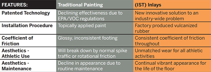 IST Features Chart - Traditional Painting vs IST