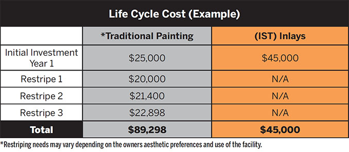 IST Integrated Stripping Life Cycle Cost Chart Example